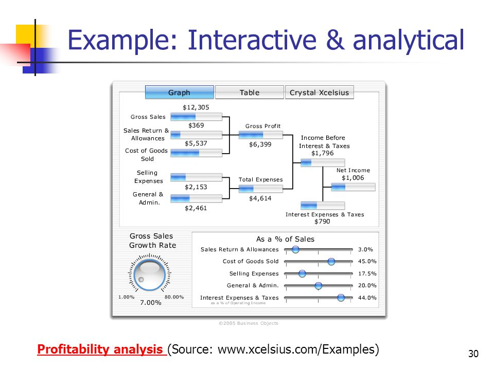 Example: Interactive & analytical