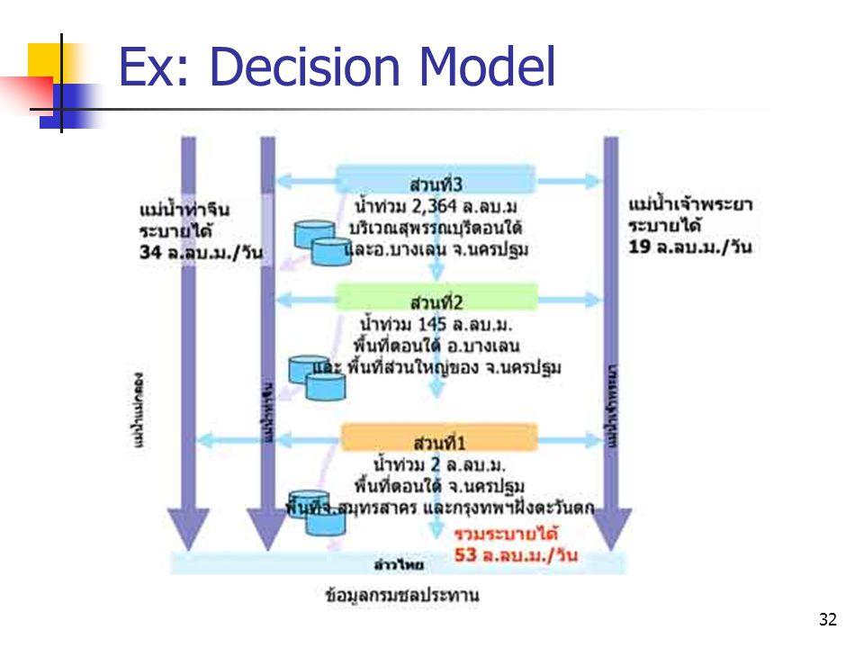 Ex: Decision Model