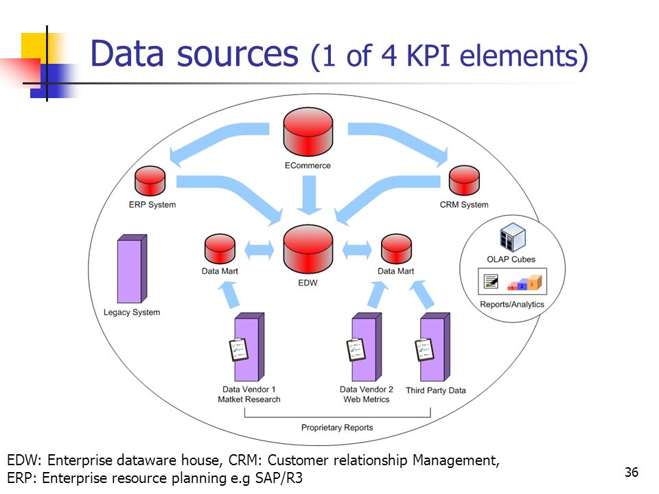 Data sources (1 of 4 KPI elements)