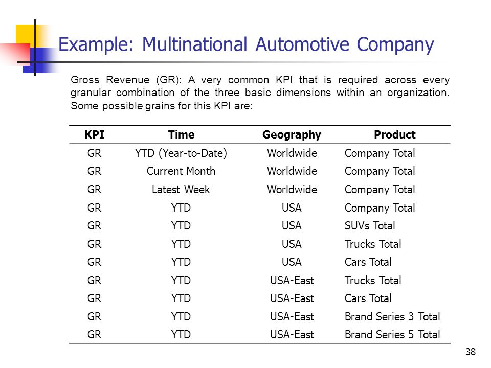 Example: Multinational Automotive Company