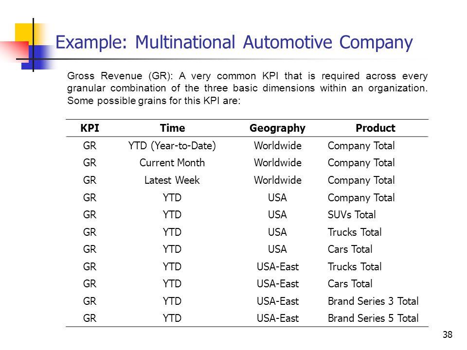 Example: Multinational Automotive Company