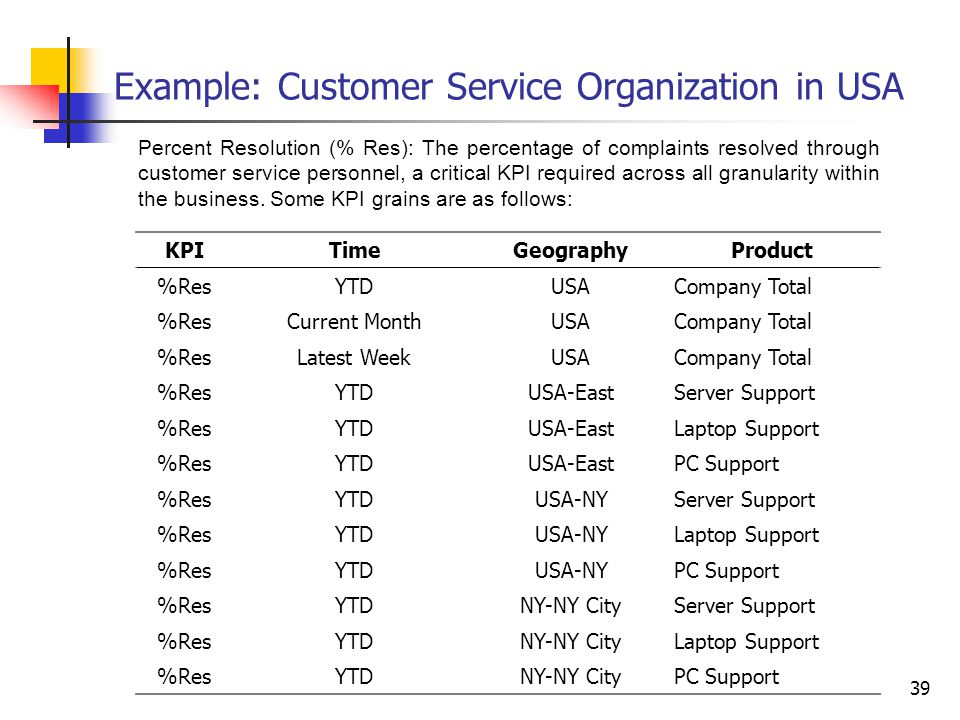 Example: Customer Service Organization in USA
