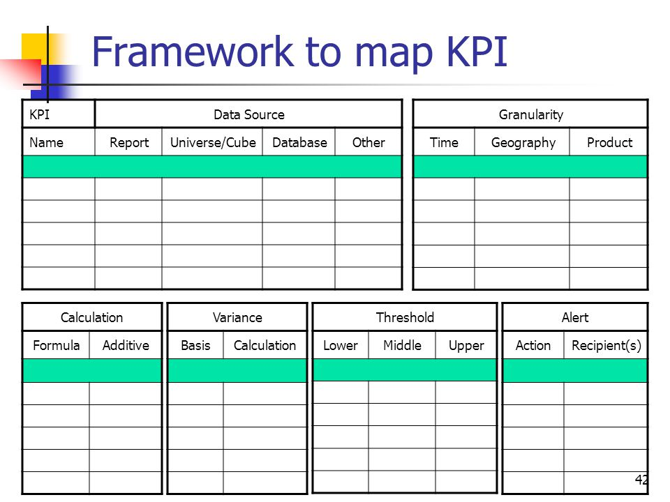 Framework to map KPI KPI Data Source Name Report Universe/Cube