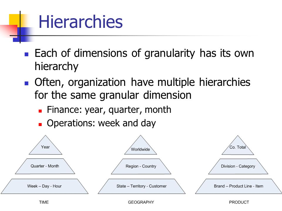 Hierarchies Each of dimensions of granularity has its own hierarchy