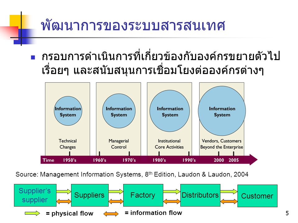 พัฒนาการของระบบสารสนเทศ