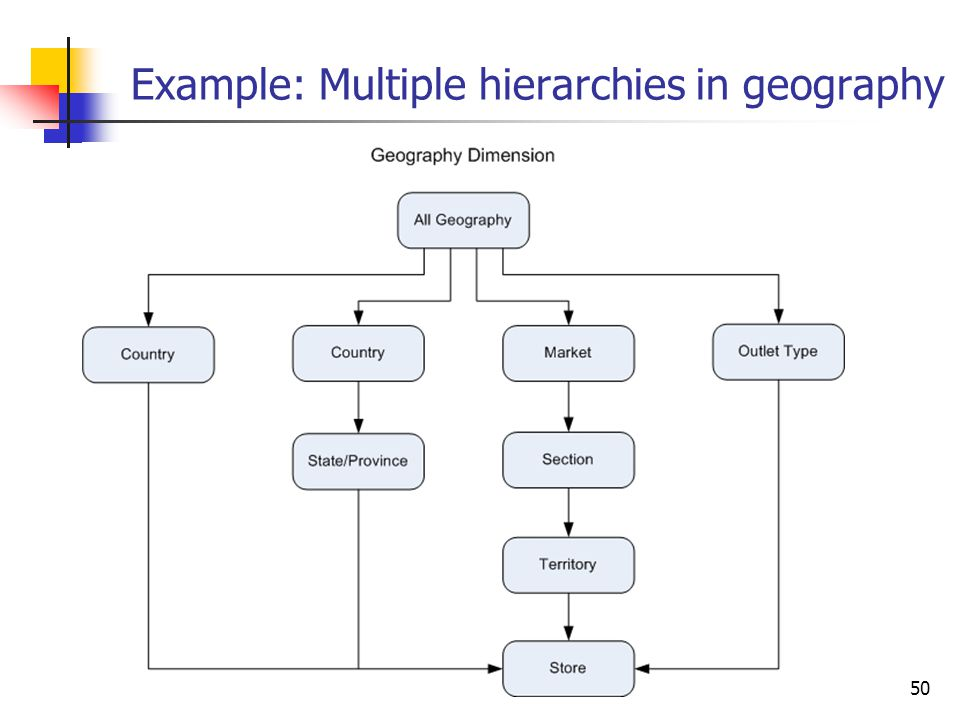 Example: Multiple hierarchies in geography