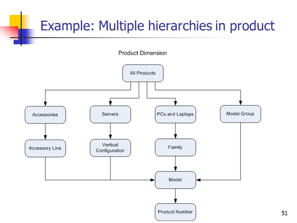 Example: Multiple hierarchies in product