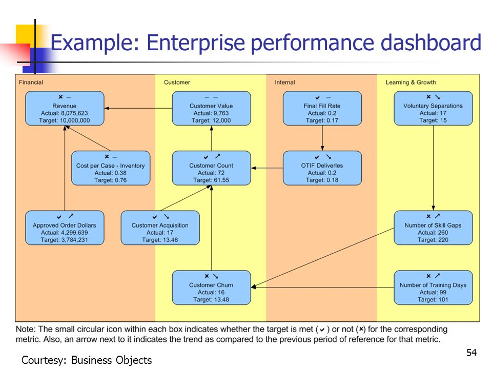 Example: Enterprise performance dashboard