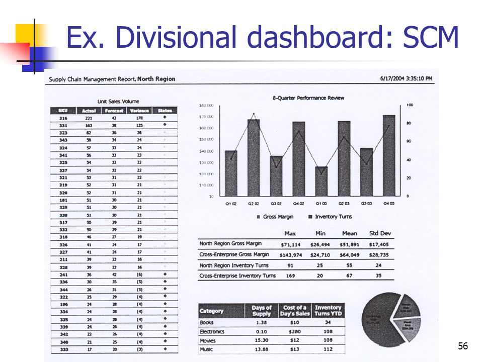 Ex. Divisional dashboard: SCM