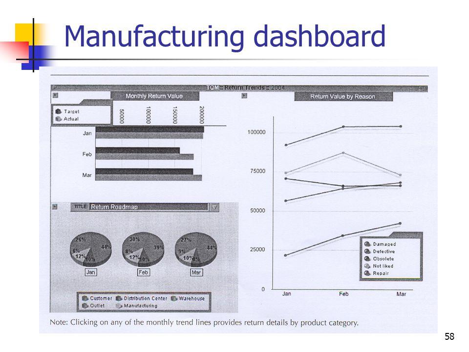 Manufacturing dashboard