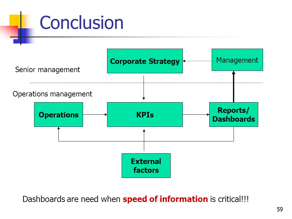 Conclusion Corporate Strategy. Management. Senior management. Operations management. Operations.