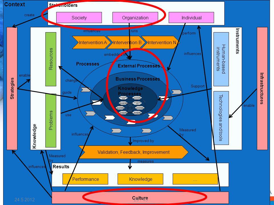 Context Culture Strategies Infrastructures Instruments