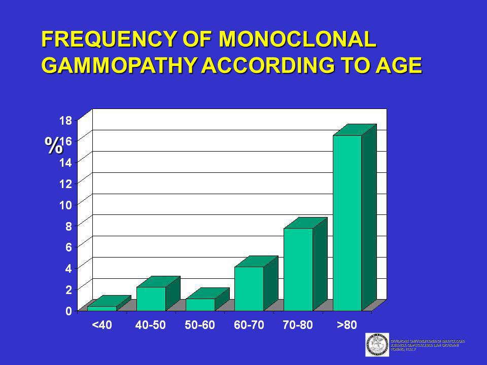 FREQUENCY OF MONOCLONAL GAMMOPATHY ACCORDING TO AGE