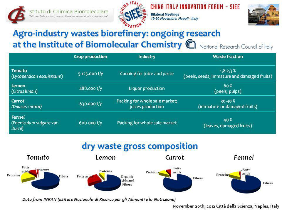 dry waste gross composition