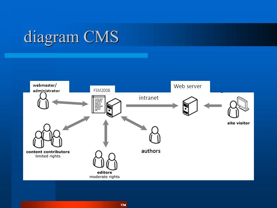 diagram CMS authors webmaster/ administrator Web server intranet