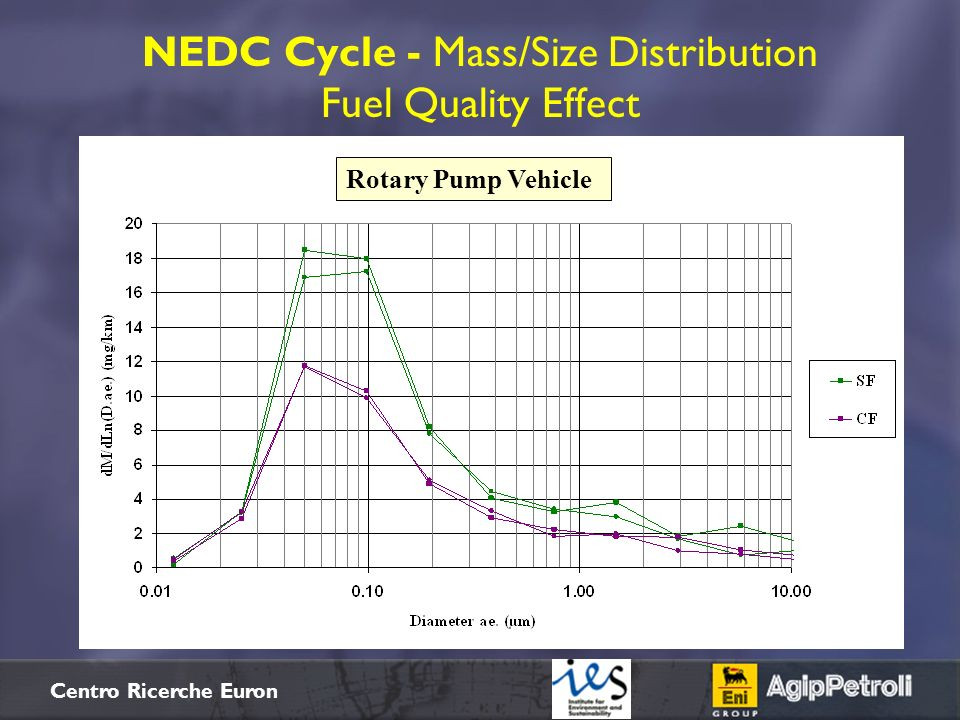 NEDC Cycle - Mass/Size Distribution Fuel Quality Effect