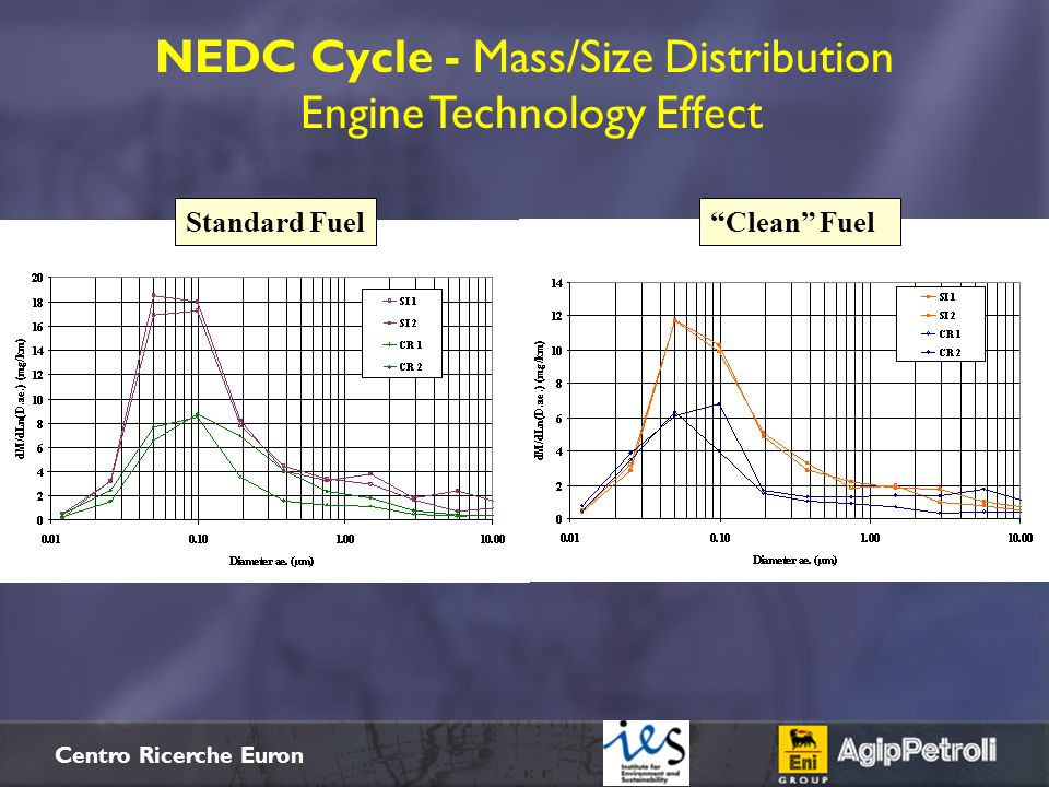 NEDC Cycle - Mass/Size Distribution Engine Technology Effect