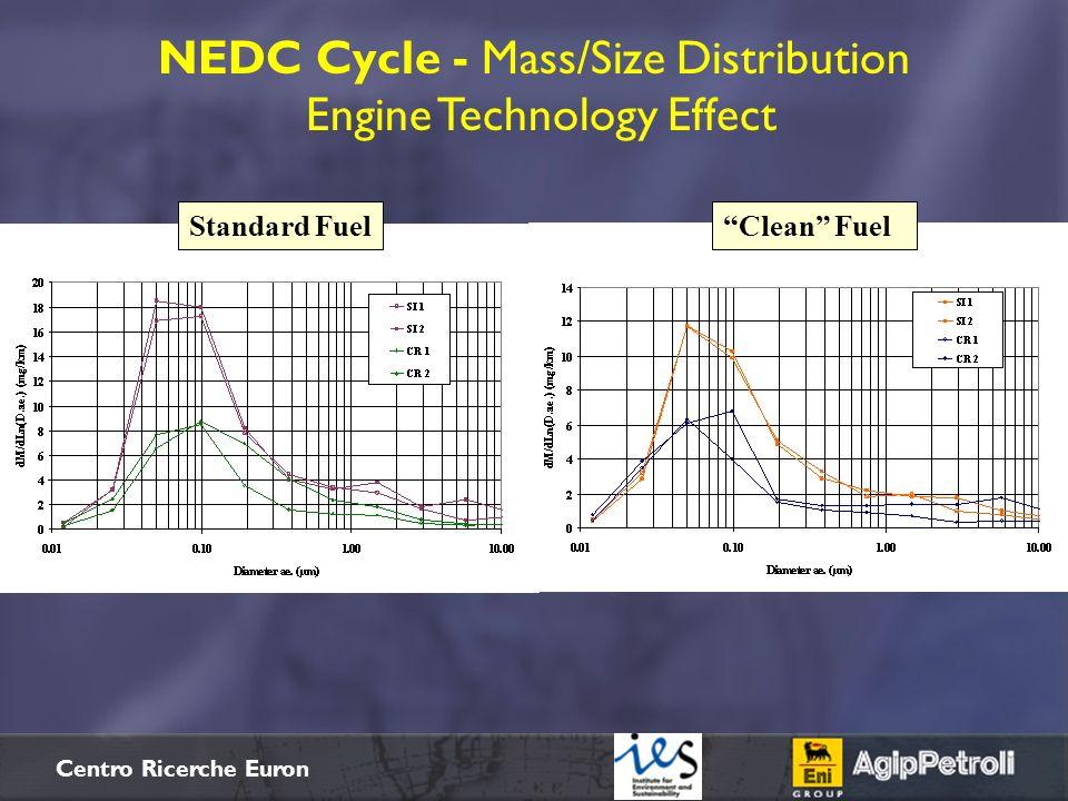 NEDC Cycle - Mass/Size Distribution Engine Technology Effect