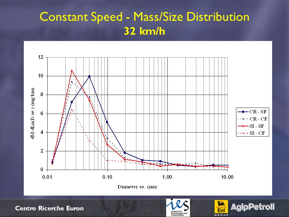 Constant Speed - Mass/Size Distribution 32 km/h