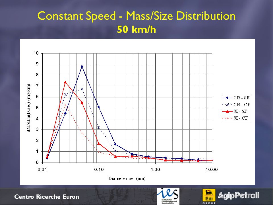 Constant Speed - Mass/Size Distribution 50 km/h