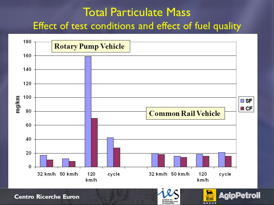 Total Particulate Mass Effect of test conditions and effect of fuel quality