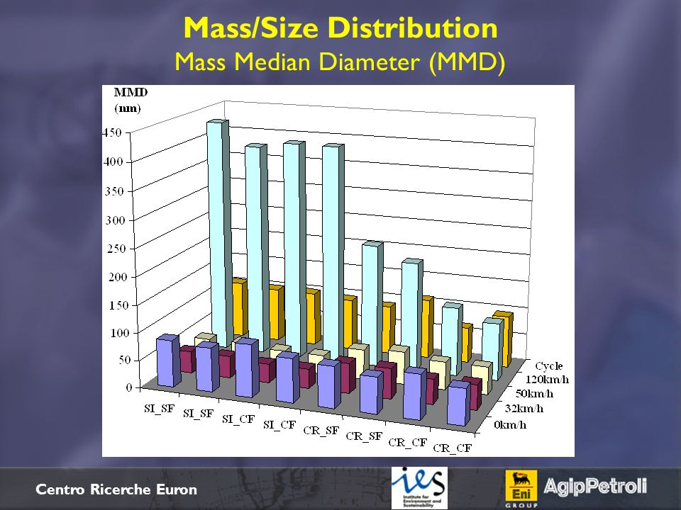 Mass/Size Distribution Mass Median Diameter (MMD)