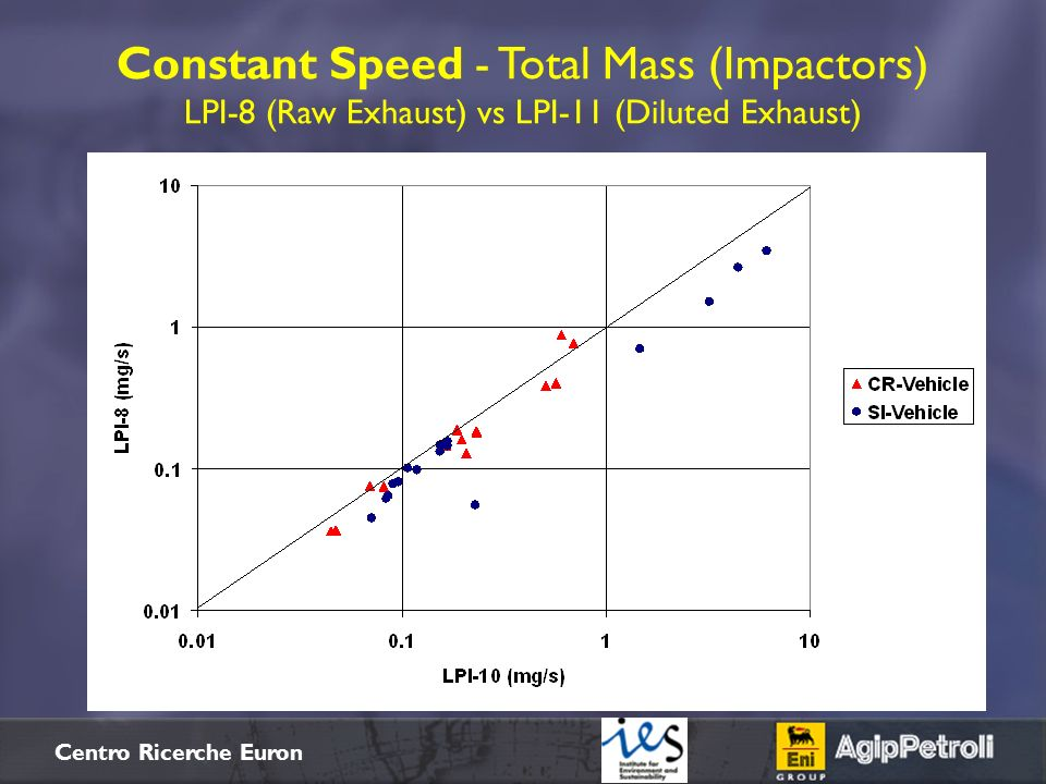 Constant Speed - Total Mass (Impactors) LPI-8 (Raw Exhaust) vs LPI-11 (Diluted Exhaust)