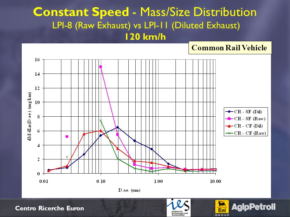 Constant Speed - Mass/Size Distribution LPI-8 (Raw Exhaust) vs LPI-11 (Diluted Exhaust) 120 km/h