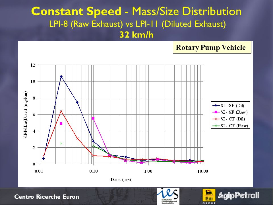 Constant Speed - Mass/Size Distribution LPI-8 (Raw Exhaust) vs LPI-11 (Diluted Exhaust) 32 km/h