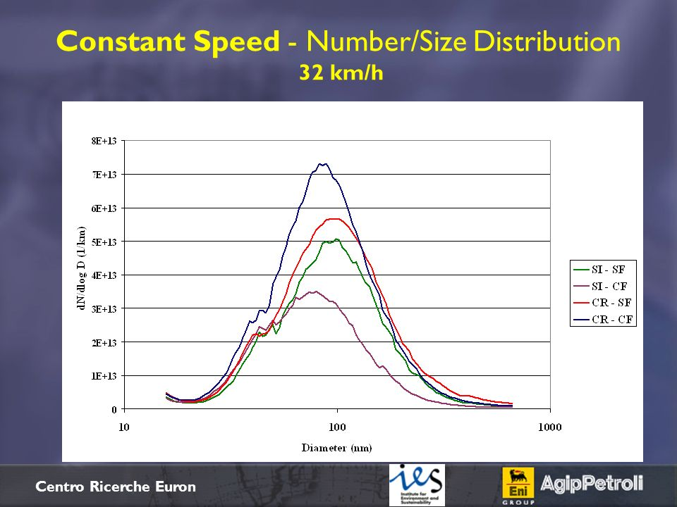 Constant Speed - Number/Size Distribution 32 km/h