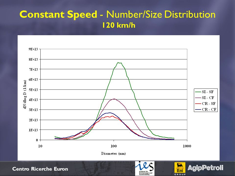 Constant Speed - Number/Size Distribution 120 km/h