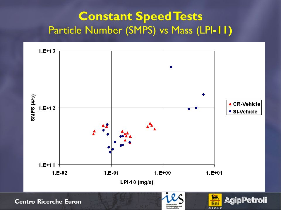 Constant Speed Tests Particle Number (SMPS) vs Mass (LPI-11)