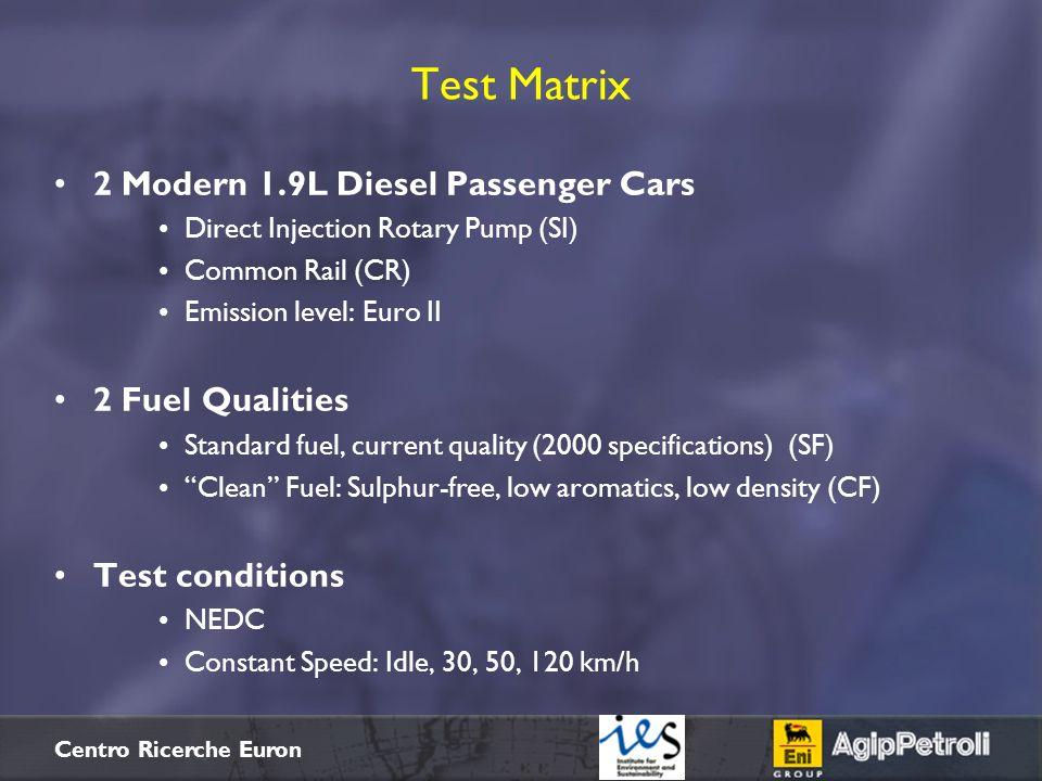 Test Matrix 2 Modern 1.9L Diesel Passenger Cars 2 Fuel Qualities