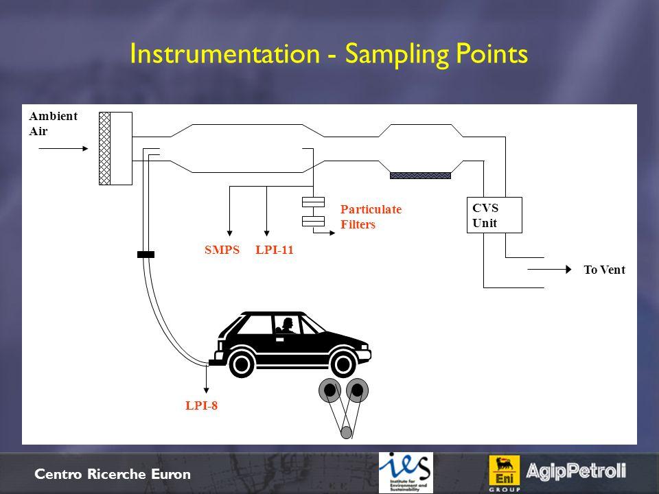 Instrumentation - Sampling Points