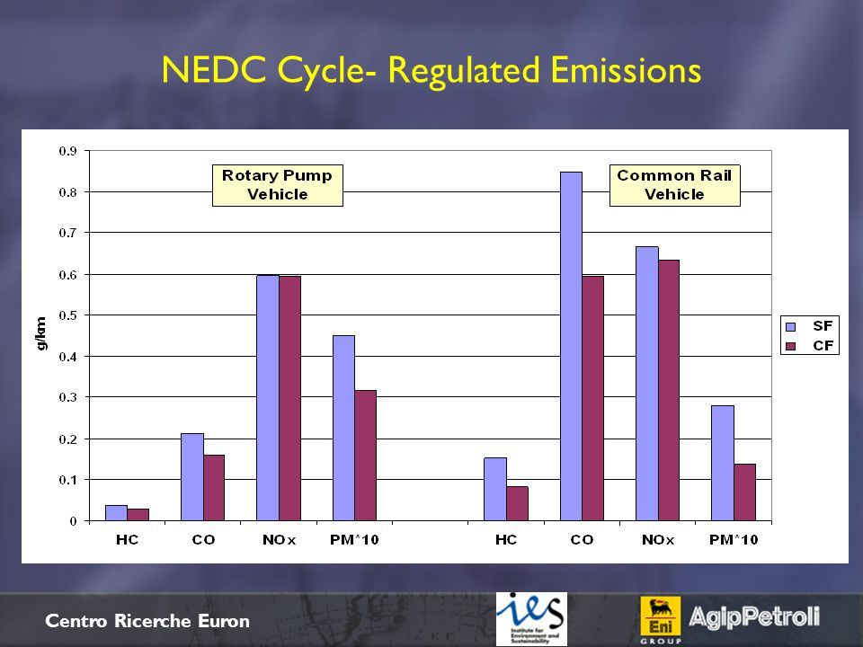NEDC Cycle- Regulated Emissions