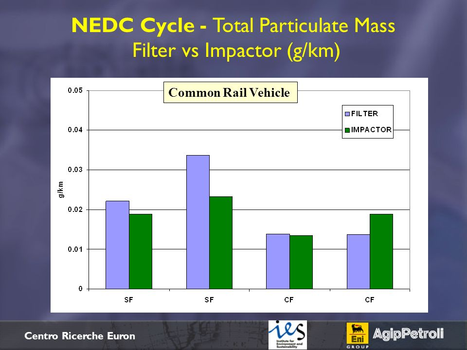 NEDC Cycle - Total Particulate Mass Filter vs Impactor (g/km)