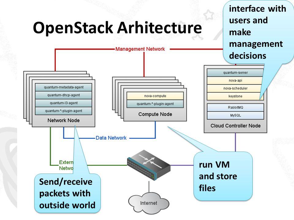 OpenStack Arhitecture