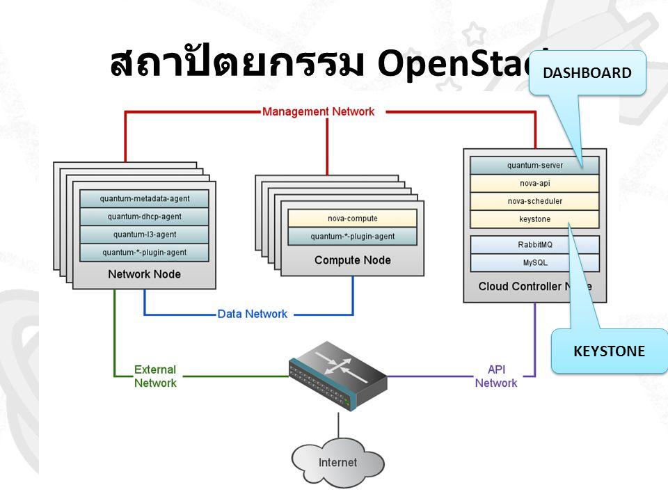สถาปัตยกรรม OpenStack