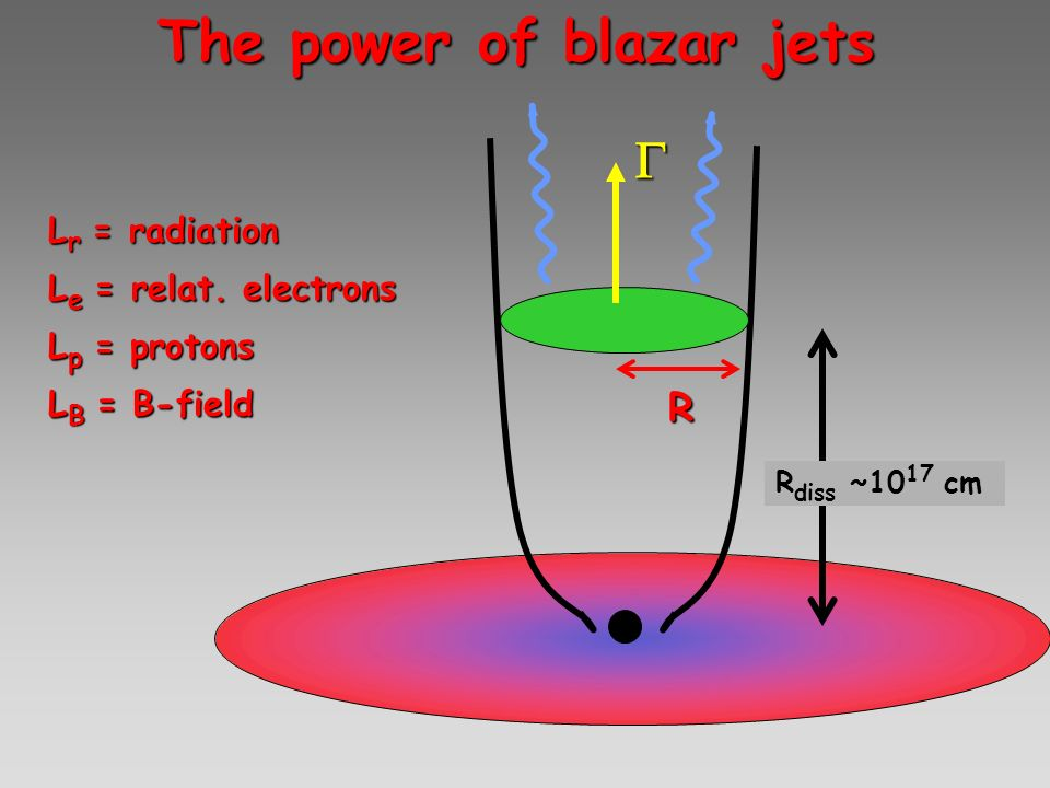 The power of blazar jets