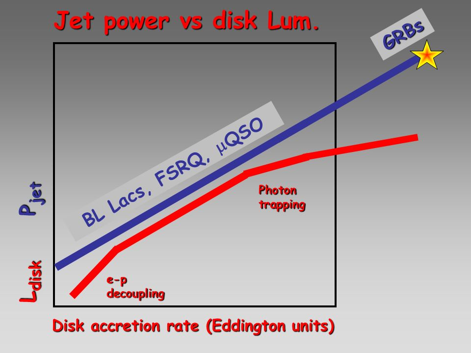Disk accretion rate (Eddington units)