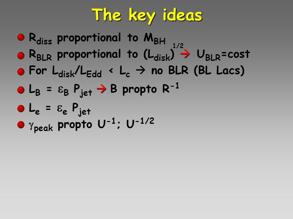 The key ideas Rdiss proportional to MBH