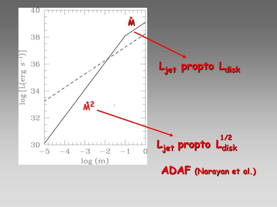 M Ljet propto Ldisk M2 1/2 Ljet propto Ldisk ADAF (Narayan et al.)