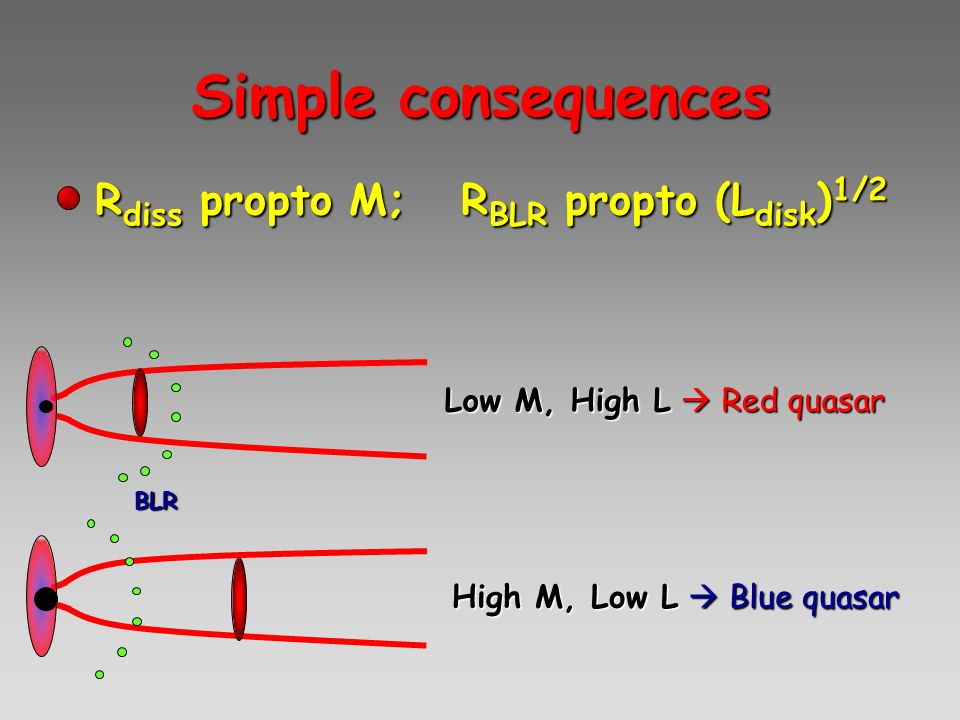 Simple consequences Rdiss propto M; RBLR propto (Ldisk)1/2