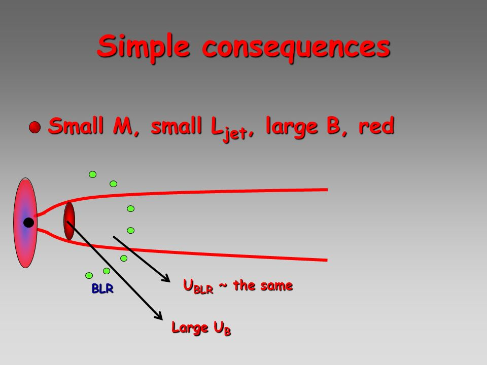 Simple consequences Small M, small Ljet, large B, red UBLR ~ the same
