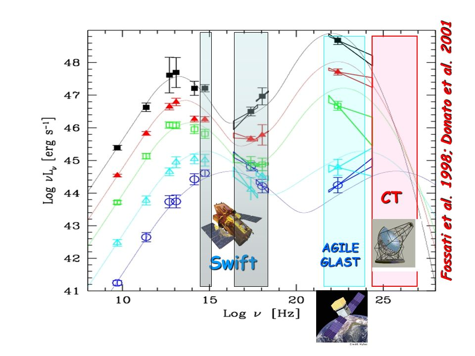 AGILE GLAST Fossati et al. 1998; Donato et al. 2001 CT Swift