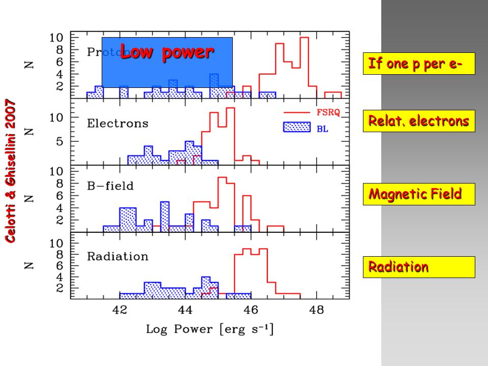 Low power If one p per e- Relat. electrons Magnetic Field Radiation