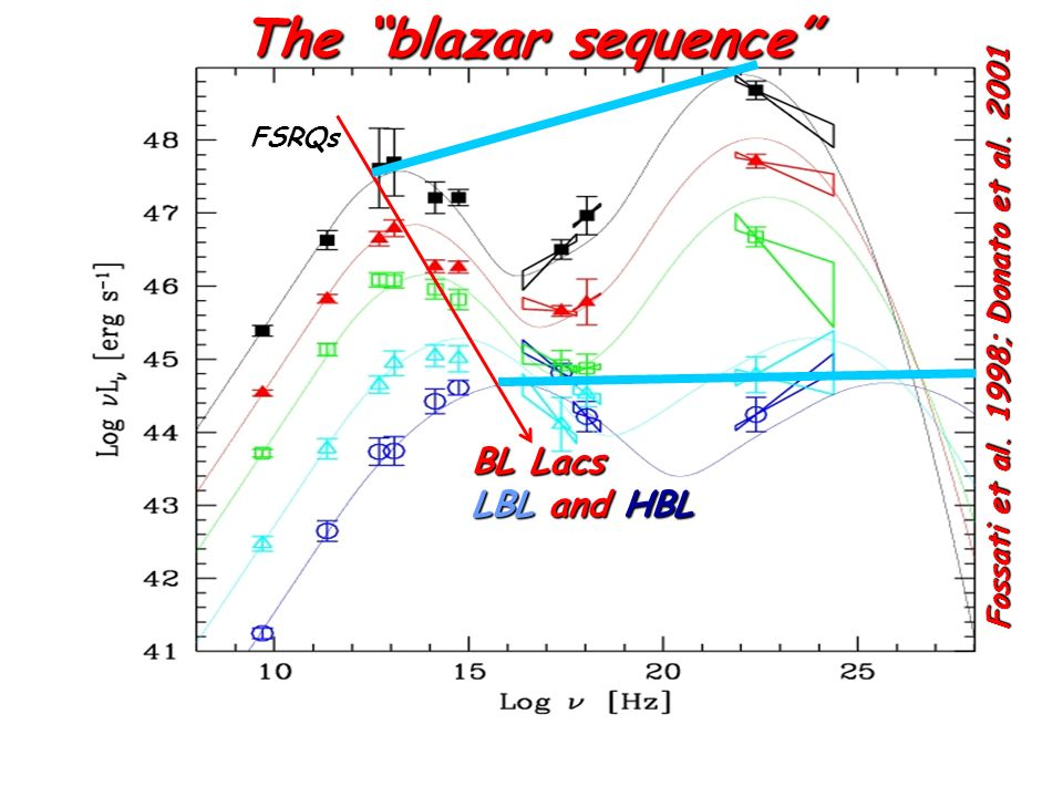 The blazar sequence BL Lacs LBL and HBL
