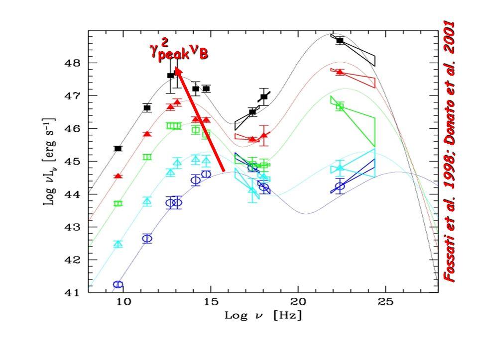 gpeaknB 2 Fossati et al. 1998; Donato et al. 2001