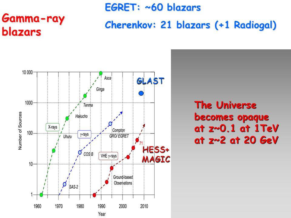 Gamma-ray blazars EGRET: ~60 blazars
