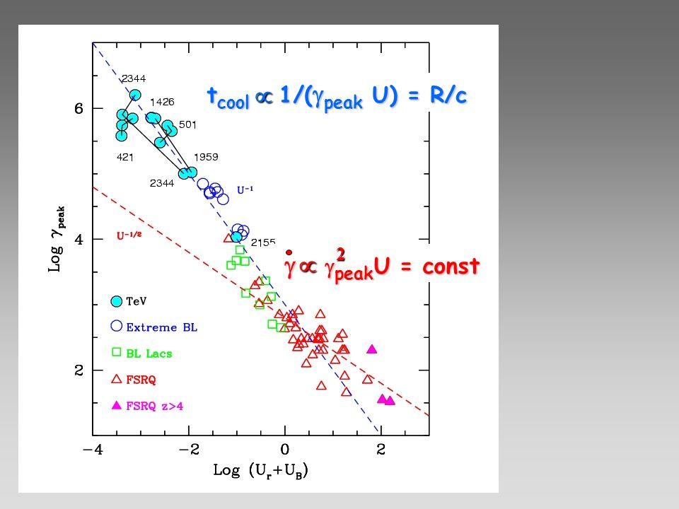 tcool 1/(gpeak U) = R/c µ 2 g gpeakU = const µ